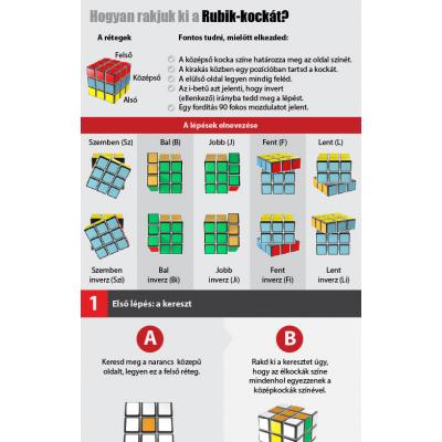 Rubik Kocka Kirakási útmutató 3x3 nyomtatva | Rubik kocka